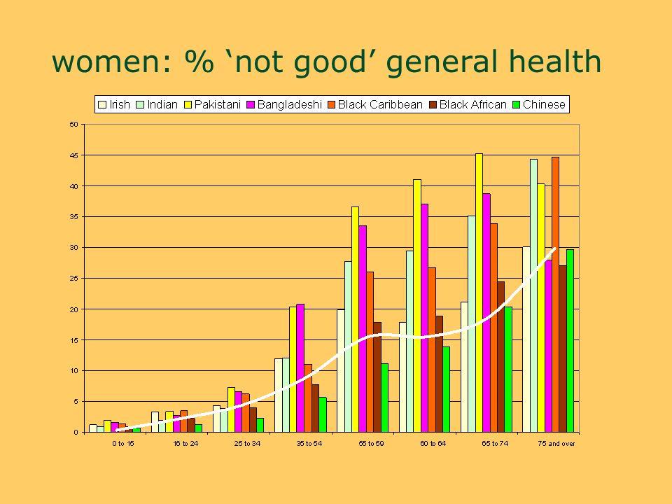 women: % not good general health