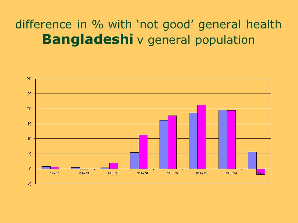 difference in % with not good general health Bangladeshi v general population