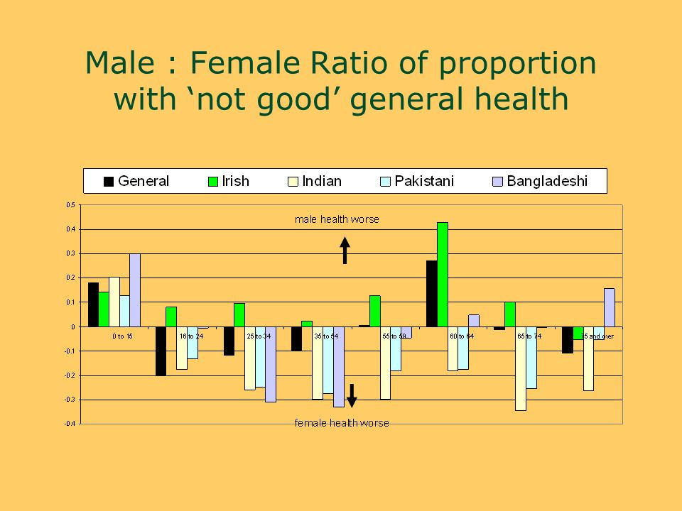 Male : Female Ratio of proportion with not good general health