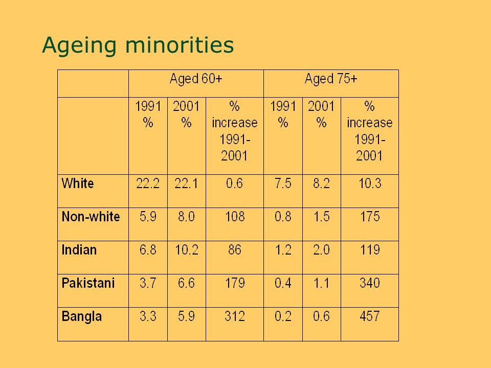 Ageing minorities