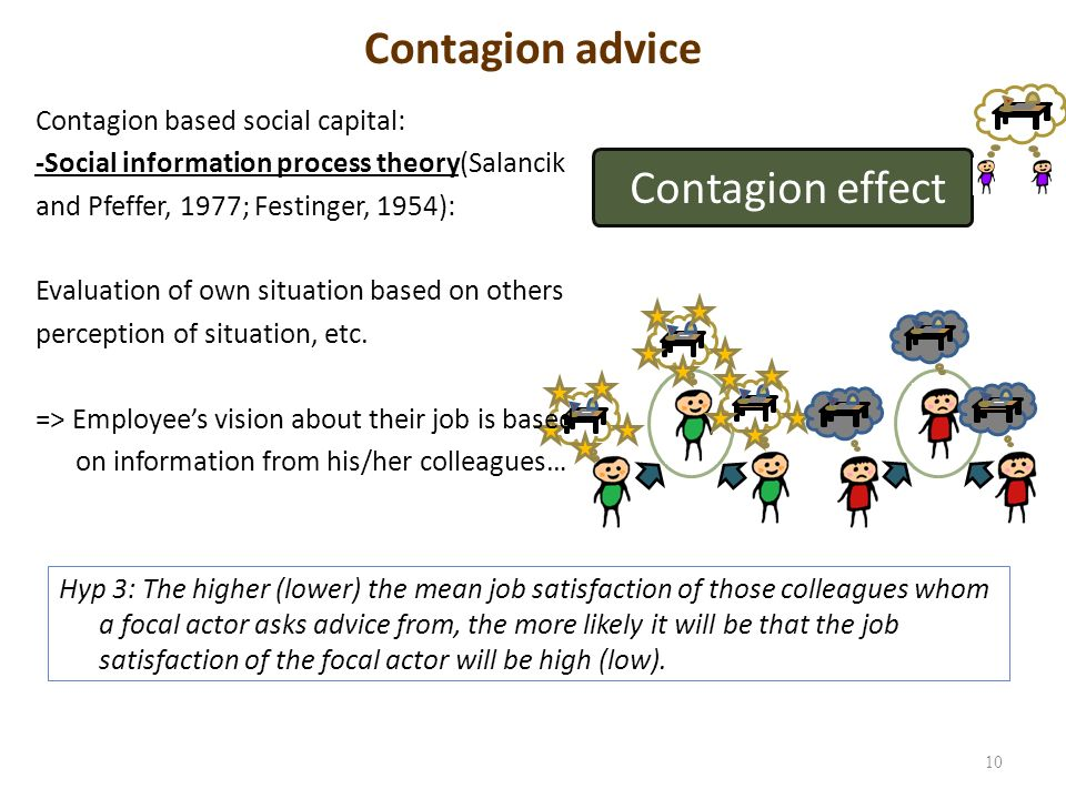 Contagion advice 10 Contagion effect Hyp 3: The higher (lower) the mean job satisfaction of those colleagues whom a focal actor asks advice from, the more likely it will be that the job satisfaction of the focal actor will be high (low).