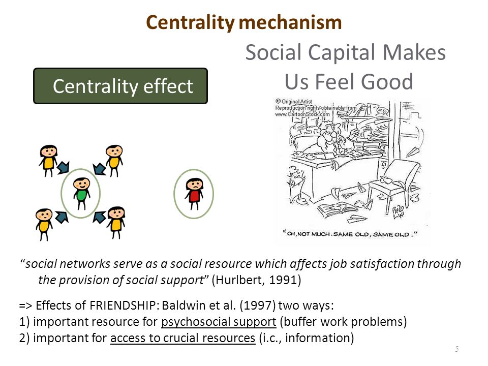 Centrality mechanism 5 Centrality effect Social Capital Makes Us Feel Good social networks serve as a social resource which affects job satisfaction through the provision of social support (Hurlbert, 1991) => Effects of FRIENDSHIP: Baldwin et al.