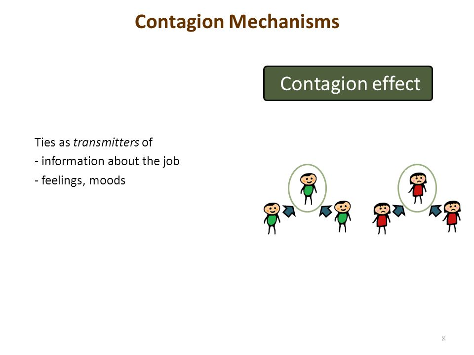 Contagion advice 9 Contagion effect Contagion based social capital: -Social information process theory(Salancik and Pfeffer, 1977; Festinger, 1954): Evaluation of own situation based on others perception of situation, etc.