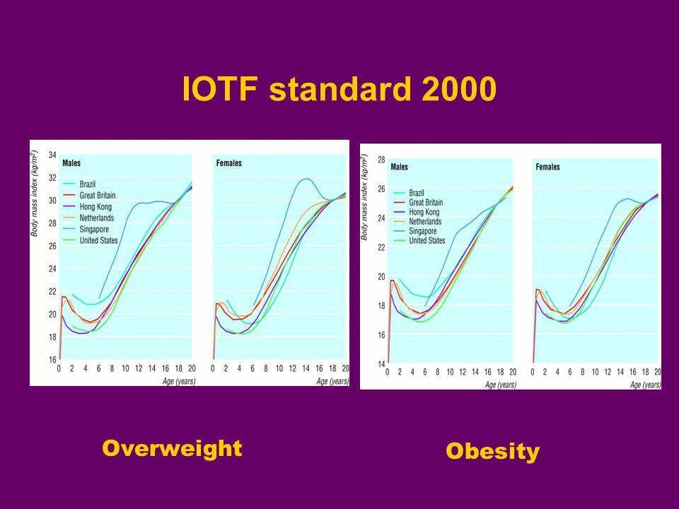 IOTF standard 2000 Overweight Obesity