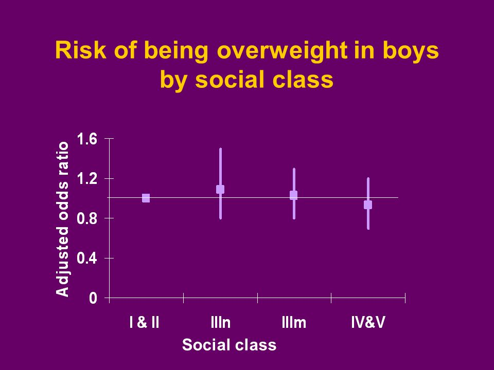 Risk of being overweight in boys by social class Social class
