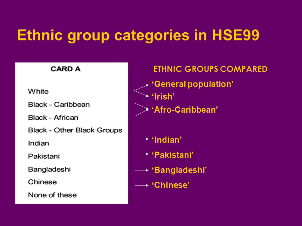 Ethnic group categories in HSE99 Chinese Bangladeshi Pakistani Indian Afro-Caribbean General population ETHNIC GROUPS COMPARED Irish