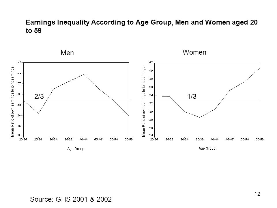 12 Men Women Earnings Inequality According to Age Group, Men and Women aged 20 to 59 Source: GHS 2001 & 2002 2/31/3