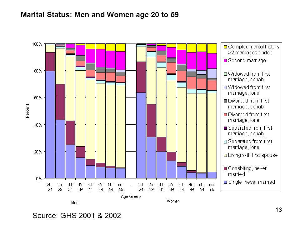 13 Marital Status: Men and Women age 20 to 59 Source: GHS 2001 & 2002