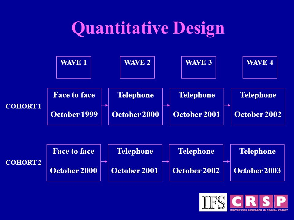 WAVE 1WAVE 2WAVE 3WAVE 4 Face to face October 1999 Telephone October 2000 Telephone October 2001 Telephone October 2002 COHORT 1 COHORT 2 Quantitative Design Face to face October 2000 Telephone October 2001 Telephone October 2002 Telephone October 2003