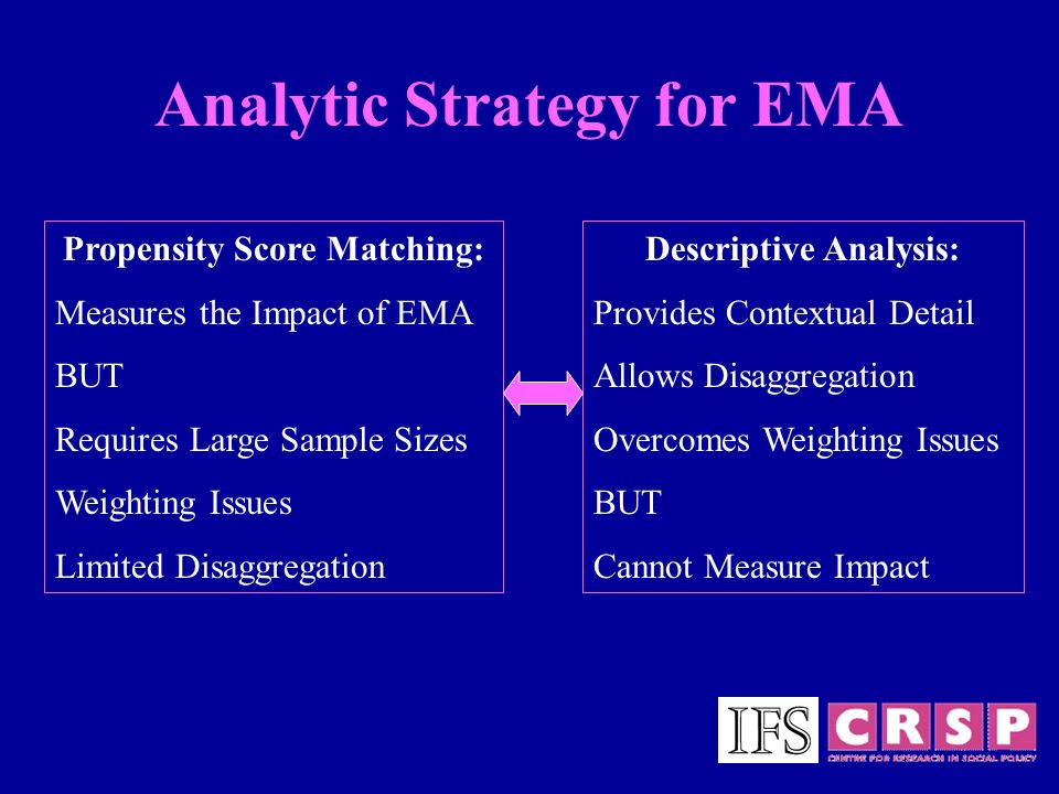 Analytic Strategy for EMA Propensity Score Matching: Measures the Impact of EMA BUT Requires Large Sample Sizes Weighting Issues Limited Disaggregation Descriptive Analysis: Provides Contextual Detail Allows Disaggregation Overcomes Weighting Issues BUT Cannot Measure Impact