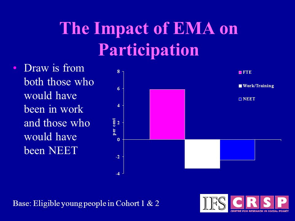 The Impact of EMA on Participation Draw is from both those who would have been in work and those who would have been NEET Base: Eligible young people in Cohort 1 & 2