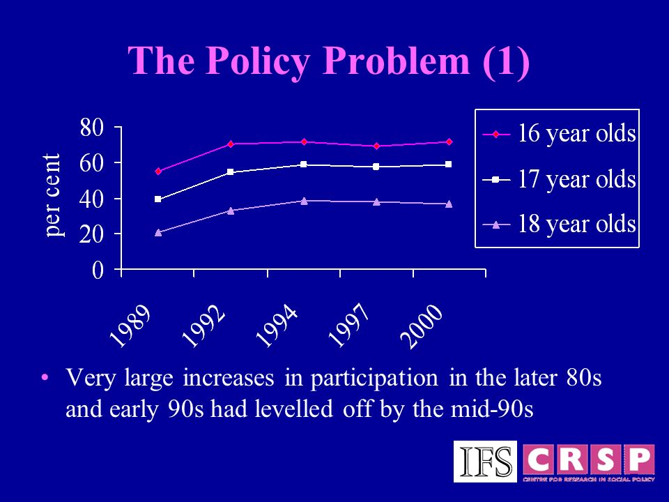 The Policy Problem (1) Very large increases in participation in the later 80s and early 90s had levelled off by the mid-90s