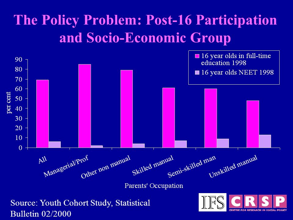 The Policy Problem: Post-16 Participation and Socio-Economic Group Source: Youth Cohort Study, Statistical Bulletin 02/2000