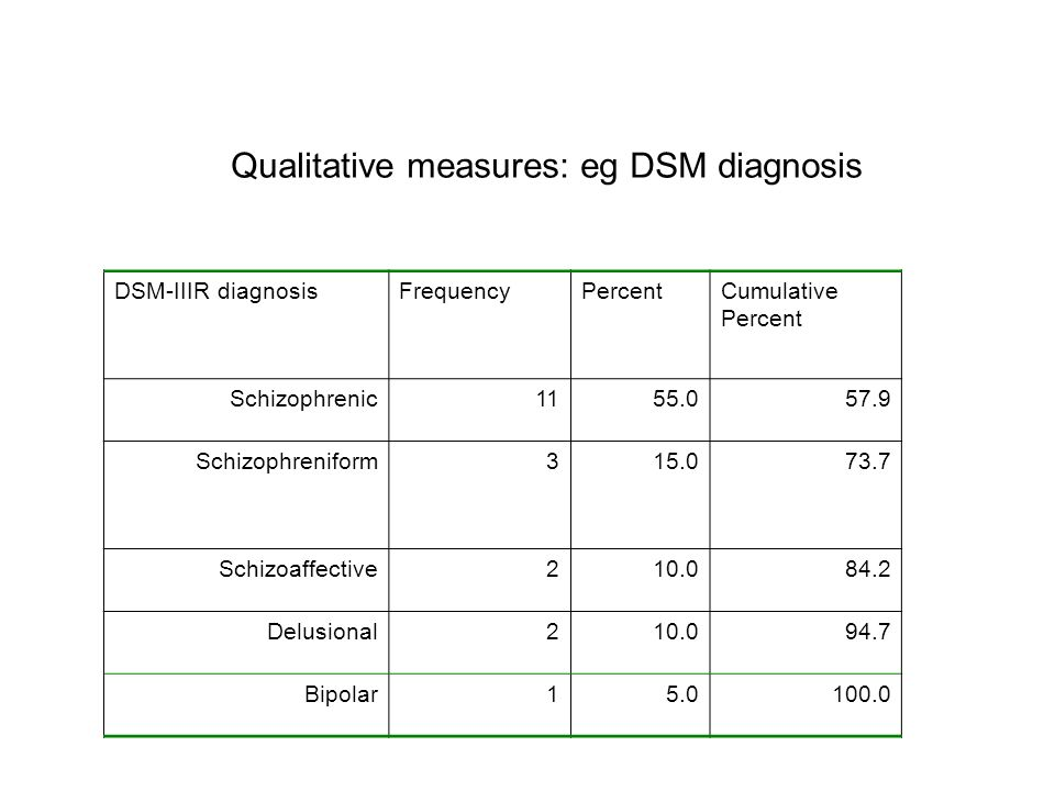 DSM-IIIR diagnosisFrequencyPercentCumulative Percent Schizophrenic1155.057.9 Schizophreniform315.073.7 Schizoaffective210.084.2 Delusional210.094.7 Bipolar15.0100.0 Qualitative measures: eg DSM diagnosis