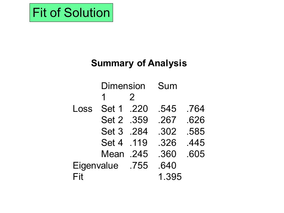 Fit of Solution Summary of Analysis DimensionSum 12 LossSet 1.220.545.764 Set 2.359.267.626 Set 3.284.302.585 Set 4.119.326.445 Mean.245.360.605 Eigenvalue.755.640 Fit 1.395