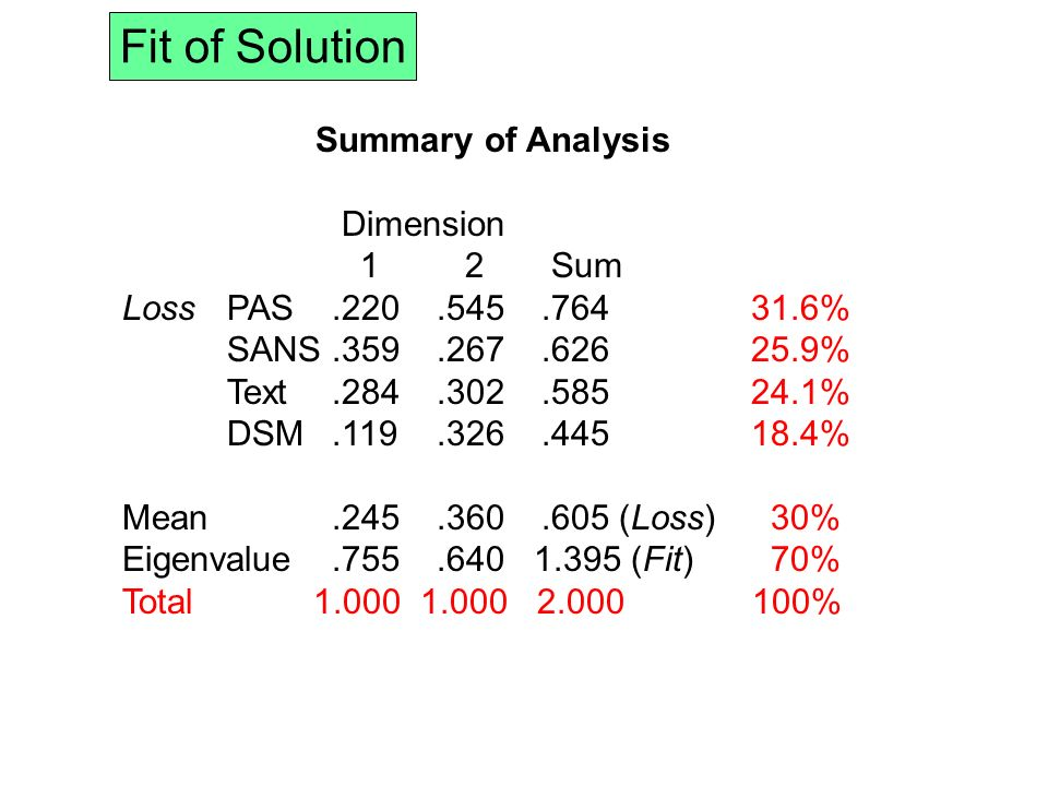 Summary of Analysis Dimension 1 2 Sum LossPAS.220.545.76431.6% SANS.359.267.62625.9% Text.284.302.58524.1% DSM.119.326.44518.4% Mean.245.360.605 (Loss) 30% Eigenvalue.755.640 1.395 (Fit) 70% Total 1.000 1.000 2.000 100% Fit of Solution