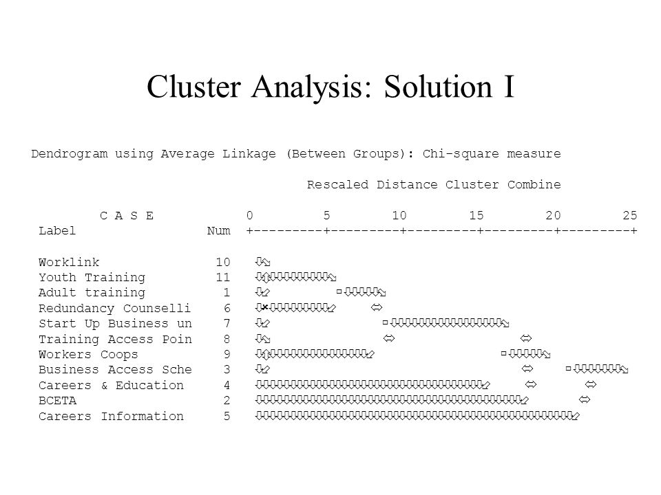 Cluster Analysis: Solution I Dendrogram using Average Linkage (Between Groups): Chi-square measure Rescaled Distance Cluster Combine C A S E 0 5 10 15 20 25 Label Num +---------+---------+---------+---------+---------+ Worklink 10 òø Youth Training 11 òôòòòòòòòòòø Adult training 1 ò÷ ùòòòòòø Redundancy Counselli 6 òûòòòòòòòòò÷ ó Start Up Business un 7 ò÷ ùòòòòòòòòòòòòòòòòòø Training Access Poin 8 òø ó ó Workers Coops 9 òôòòòòòòòòòòòòòòò÷ ùòòòòòø Business Access Sche 3 ò÷ ó ùòòòòòòòø Careers & Education 4 òòòòòòòòòòòòòòòòòòòòòòòòòòòòòòòòòòò÷ ó ó BCETA 2 òòòòòòòòòòòòòòòòòòòòòòòòòòòòòòòòòòòòòòòòò÷ ó Careers Information 5 òòòòòòòòòòòòòòòòòòòòòòòòòòòòòòòòòòòòòòòòòòòòòòòòò÷