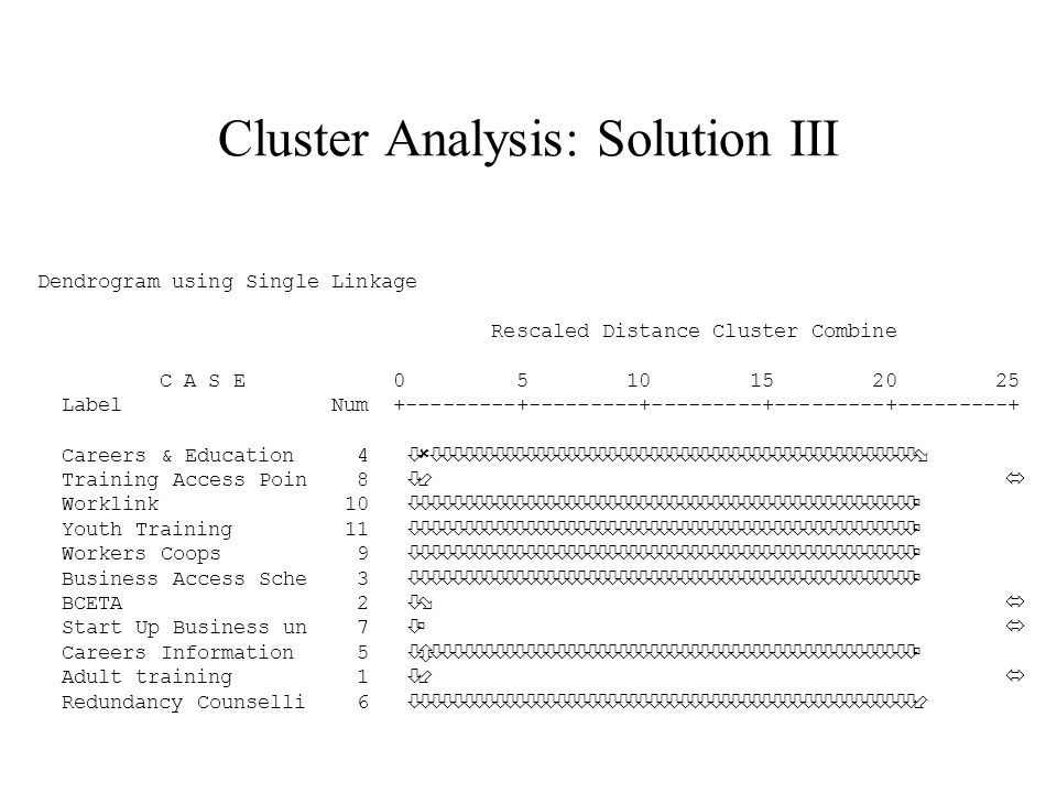 Cluster Analysis: Solution III Dendrogram using Single Linkage Rescaled Distance Cluster Combine C A S E 0 5 10 15 20 25 Label Num +---------+---------+---------+---------+---------+ Careers & Education 4 òûòòòòòòòòòòòòòòòòòòòòòòòòòòòòòòòòòòòòòòòòòòòòòòòø Training Access Poin 8 ò÷ ó Worklink 10 òòòòòòòòòòòòòòòòòòòòòòòòòòòòòòòòòòòòòòòòòòòòòòòòòú Youth Training 11 òòòòòòòòòòòòòòòòòòòòòòòòòòòòòòòòòòòòòòòòòòòòòòòòòú Workers Coops 9 òòòòòòòòòòòòòòòòòòòòòòòòòòòòòòòòòòòòòòòòòòòòòòòòòú Business Access Sche 3 òòòòòòòòòòòòòòòòòòòòòòòòòòòòòòòòòòòòòòòòòòòòòòòòòú BCETA 2 òø ó Start Up Business un 7 òú ó Careers Information 5 òôòòòòòòòòòòòòòòòòòòòòòòòòòòòòòòòòòòòòòòòòòòòòòòòú Adult training 1 ò÷ ó Redundancy Counselli 6 òòòòòòòòòòòòòòòòòòòòòòòòòòòòòòòòòòòòòòòòòòòòòòòòò÷