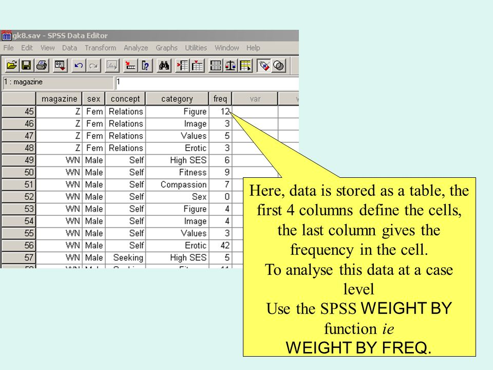 Here, data is stored as a table, the first 4 columns define the cells, the last column gives the frequency in the cell.