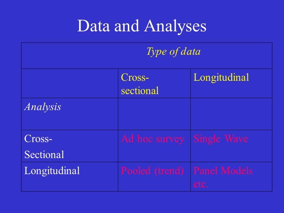 Data and Analyses Type of data Cross- sectional Longitudinal Analysis Cross- Sectional Ad hoc surveySingle Wave LongitudinalPooled (trend)Panel Models