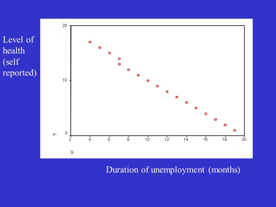 X 2018161412108642 Y 20 10 0 Duration of unemployment (months) Level of health (self reported)