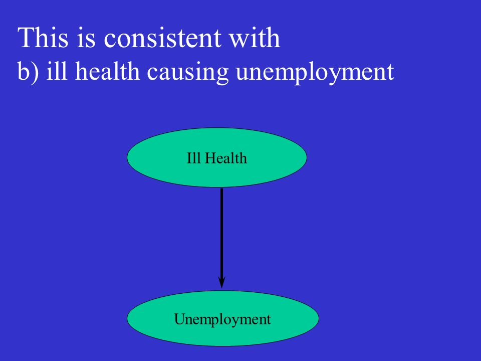 Ill Health Unemployment This is consistent with b) ill health causing unemployment