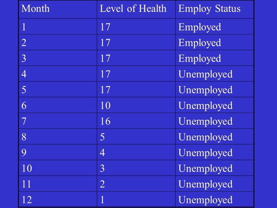 MonthLevel of HealthEmploy Status 117Employed 217Employed 317Employed 417Unemployed 517Unemployed 610Unemployed 716Unemployed 85 94 103Unemployed 112U