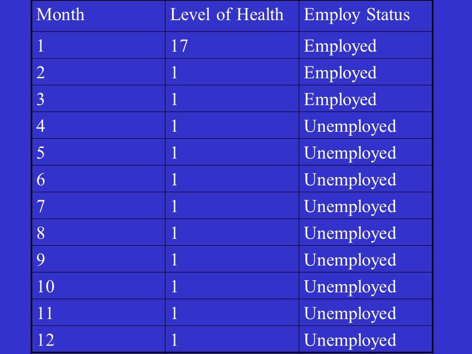MonthLevel of HealthEmploy Status 117Employed 21 31 41Unemployed 51 61 71 81 91 101Unemployed 111Unemployed 121Unemployed