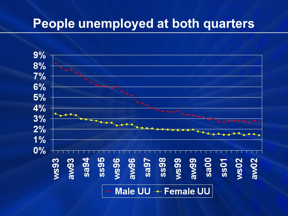 People unemployed at both quarters