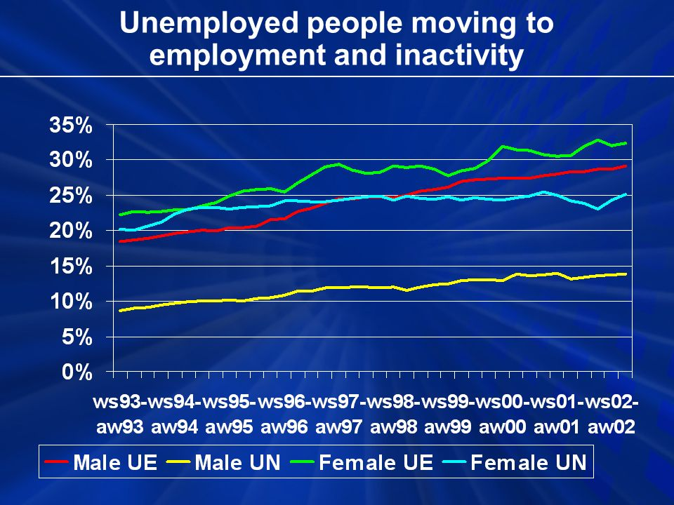 Unemployed people moving to employment and inactivity