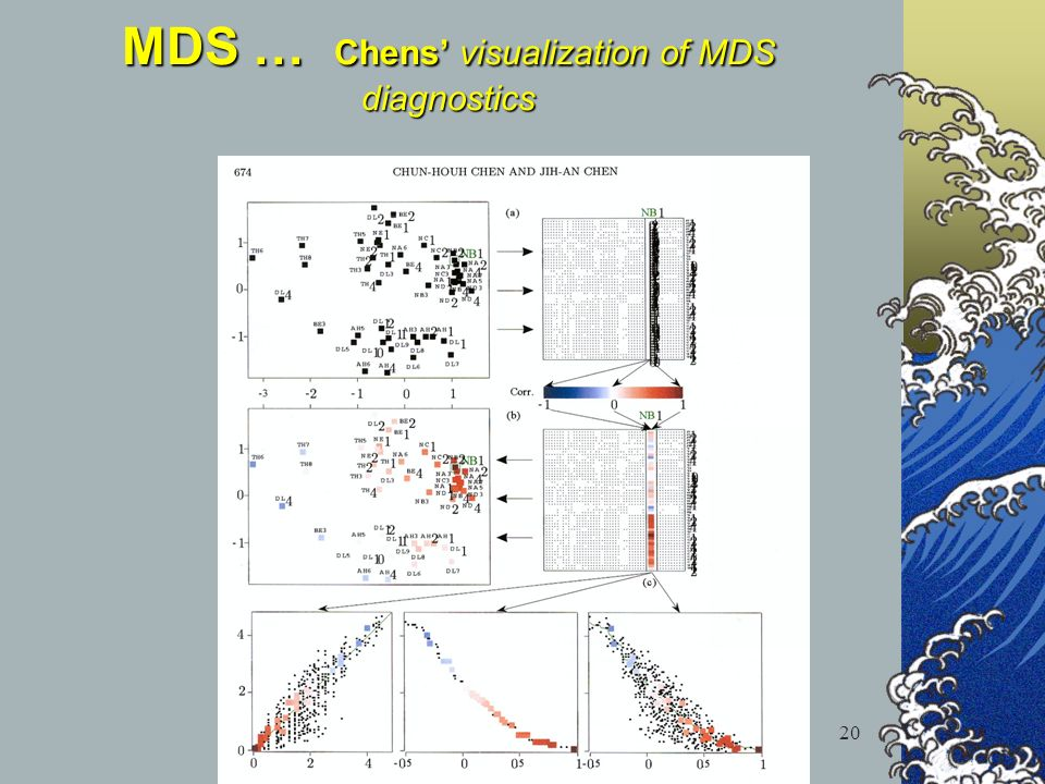 MDS- why not? 20 MDS … Chens visualization of MDS diagnostics