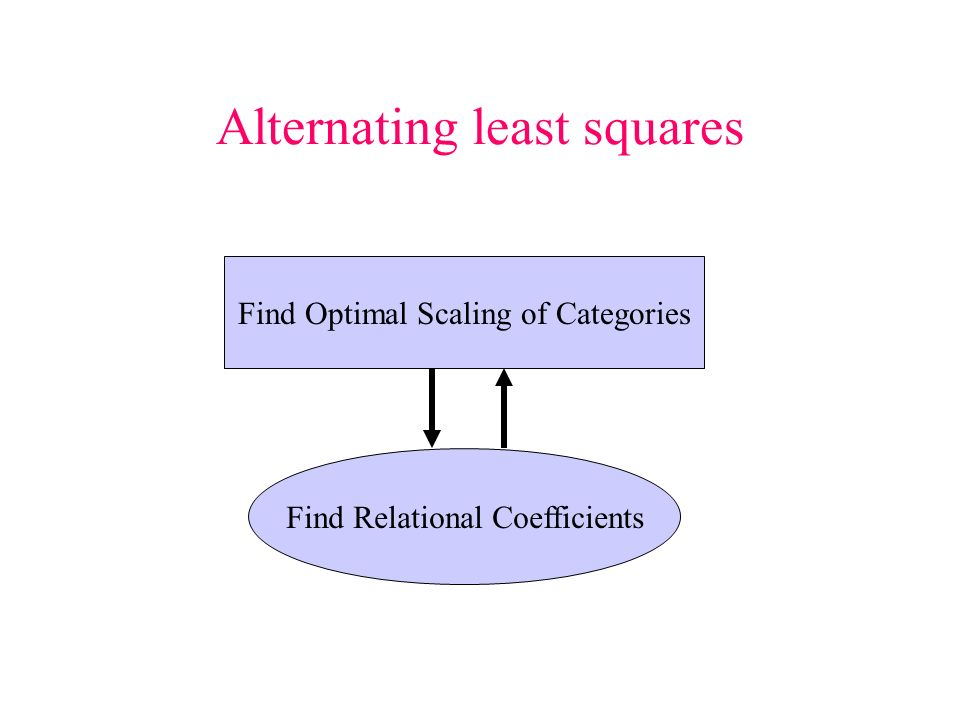 Alternating least squares Find Optimal Scaling of Categories Find Relational Coefficients