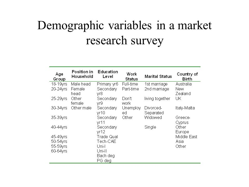 Demographic variables in a market research survey