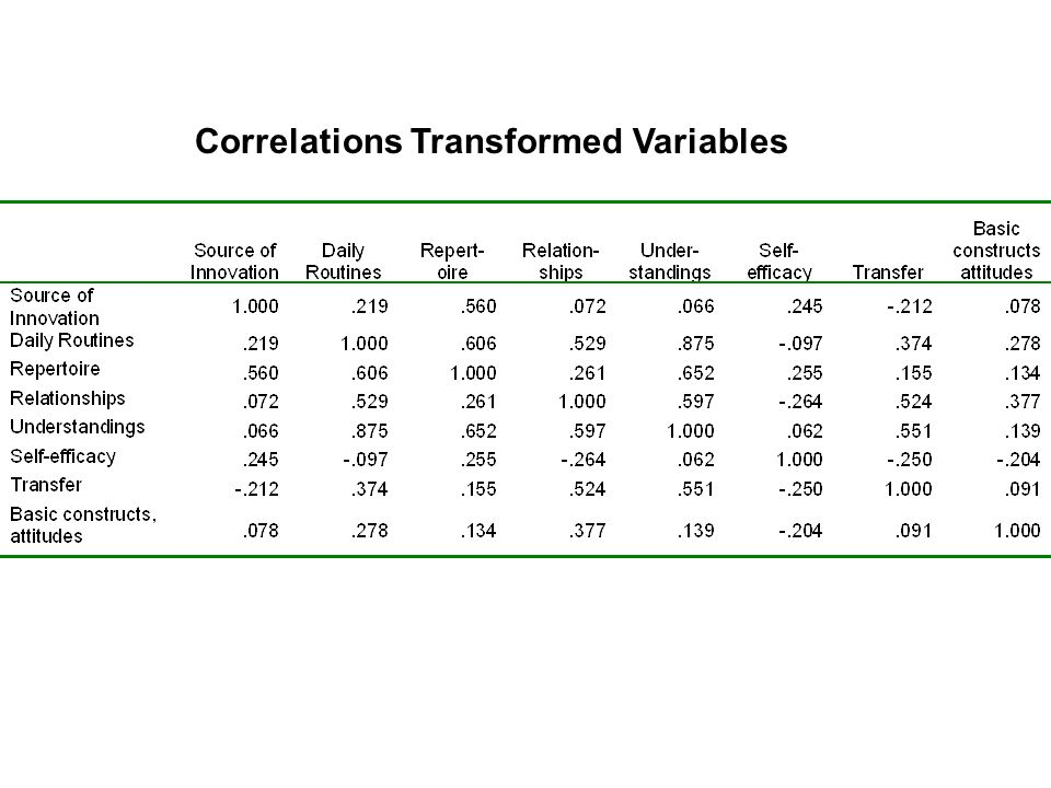 Correlations Transformed Variables
