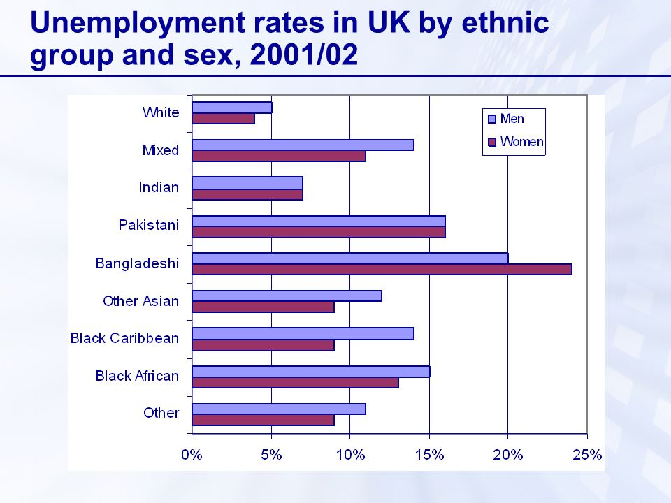 Unemployment rates in UK by ethnic group and sex, 2001/02
