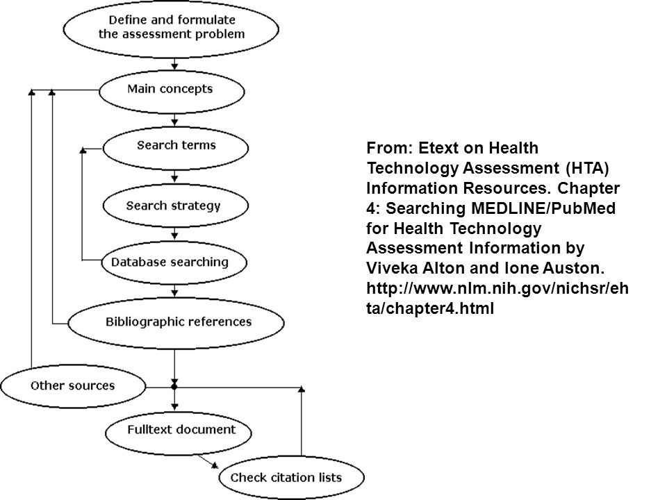 From: Etext on Health Technology Assessment (HTA) Information Resources.