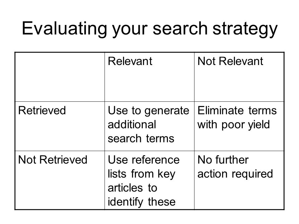 Evaluating your search strategy RelevantNot Relevant RetrievedUse to generate additional search terms Eliminate terms with poor yield Not RetrievedUse reference lists from key articles to identify these No further action required