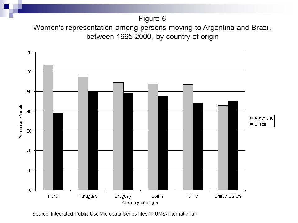 Figure 6 Women's representation among persons moving to Argentina and Brazil, between 1995-2000, by country of origin Source: Integrated Public Use Mi