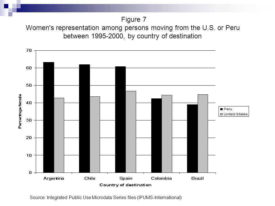 Figure 7 Women's representation among persons moving from the U.S. or Peru between 1995-2000, by country of destination Source: Integrated Public Use