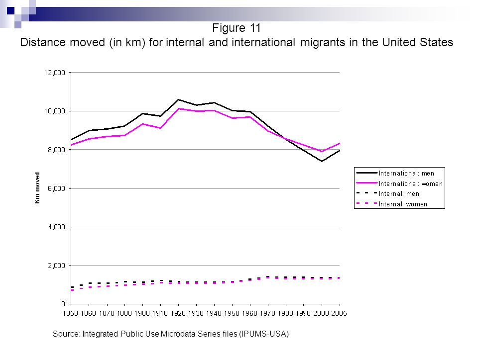 Figure 11 Distance moved (in km) for internal and international migrants in the United States Source: Integrated Public Use Microdata Series files (IP