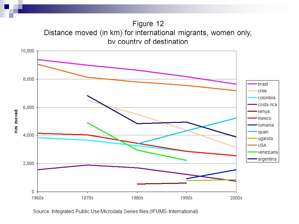 Figure 12 Distance moved (in km) for international migrants, women only, by country of destination Source: Integrated Public Use Microdata Series file