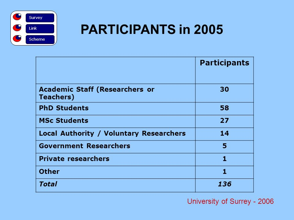 Survey Link Scheme PARTICIPANTS in 2005 University of Surrey Participants Academic Staff (Researchers or Teachers) 30 PhD Students58 MSc Students27 Local Authority / Voluntary Researchers14 Government Researchers5 Private researchers1 Other1 Total136