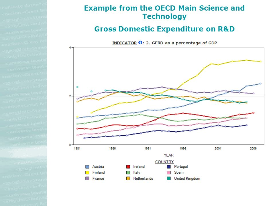 Example from the OECD Main Science and Technology Gross Domestic Expenditure on R&D