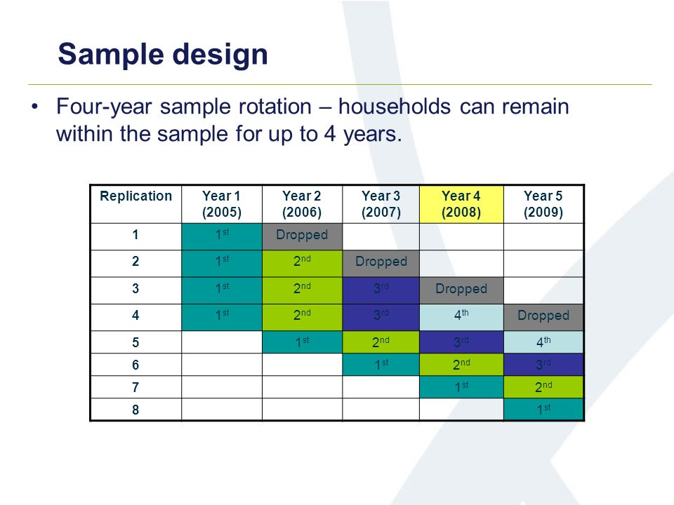 Sample design Four-year sample rotation – households can remain within the sample for up to 4 years. ReplicationYear 1 (2005) Year 2 (2006) Year 3 (20
