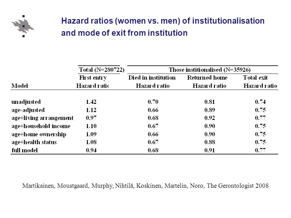 Hazard ratios (women vs.