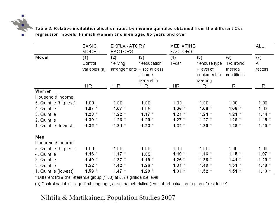Nihtilä & Martikainen, Population Studies 2007