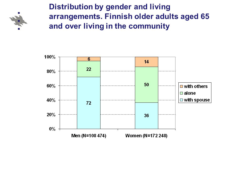 Distribution by gender and living arrangements.