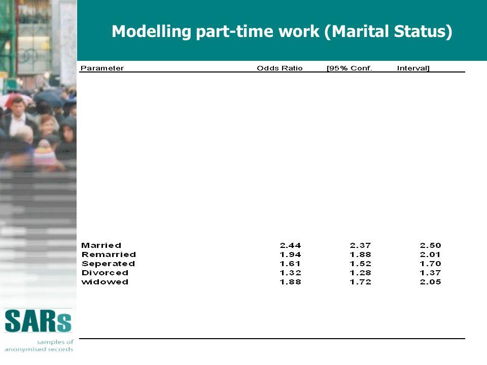 Modelling part-time work (Marital Status)