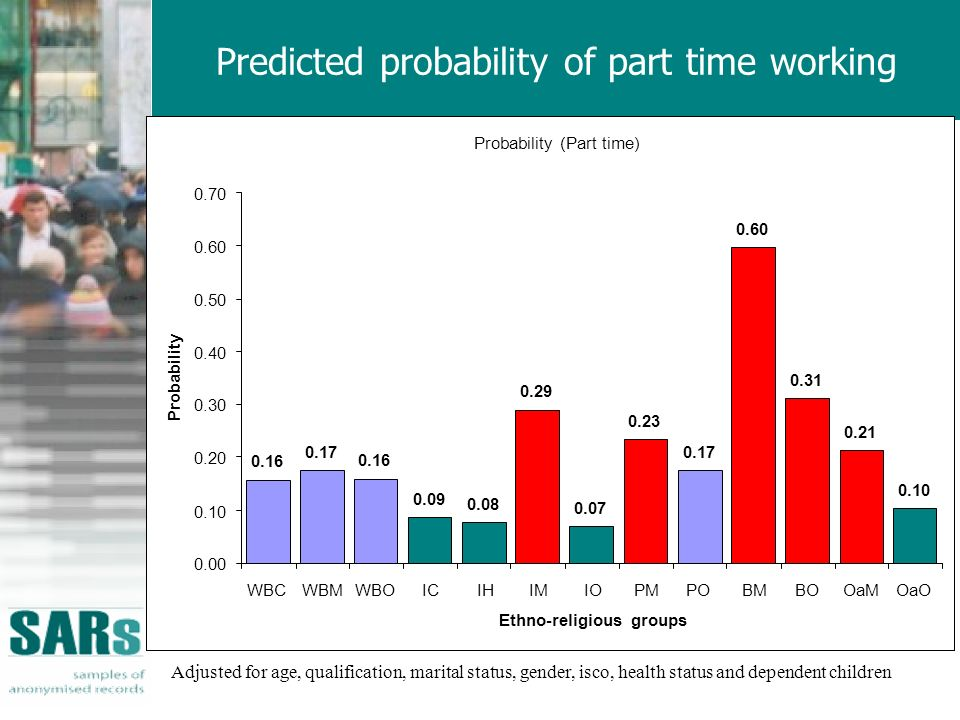 Predicted probability of part time working Adjusted for age, qualification, marital status, gender, isco, health status and dependent children Probability (Part time) 0.16 0.17 0.16 0.09 0.08 0.29 0.07 0.23 0.17 0.60 0.31 0.21 0.10 0.00 0.10 0.20 0.30 0.40 0.50 0.60 0.70 WBCWBMWBOICIHIMIOPMPOBMBOOaMOaO Ethno-religious groups Probability