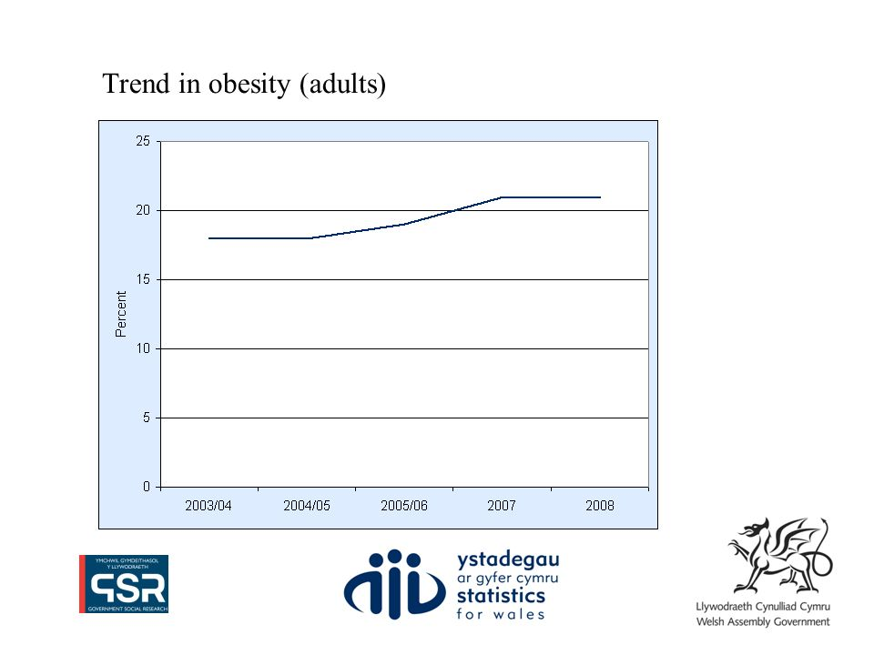 Trend in obesity (adults)